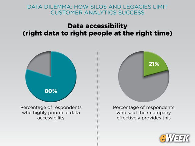Inaccessibility of Data Raises Concerns