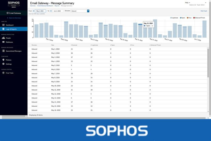 Sophos Email Advanced