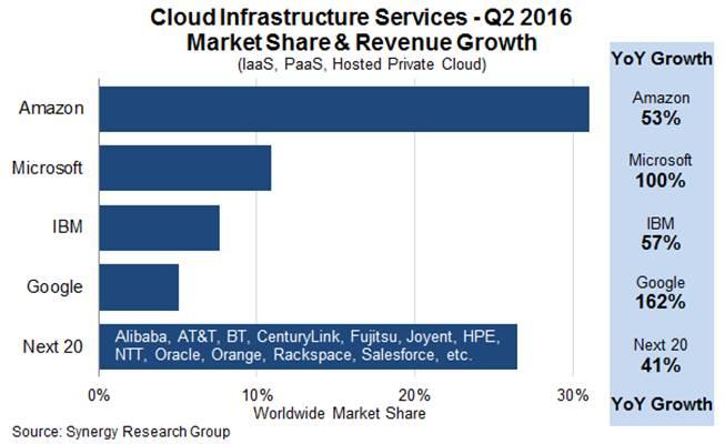 cloud infrastructure service market
