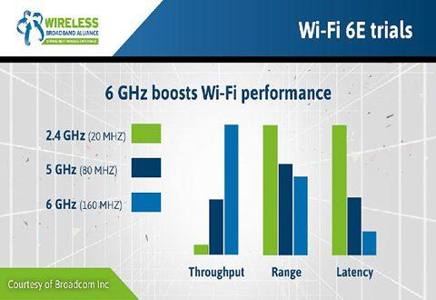 WiFi6.bandwidth