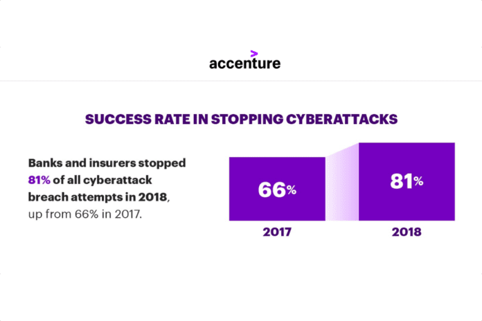 Accenture Financial Service Cyber-Security