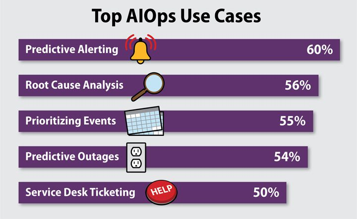 Top AIOps Use Cases