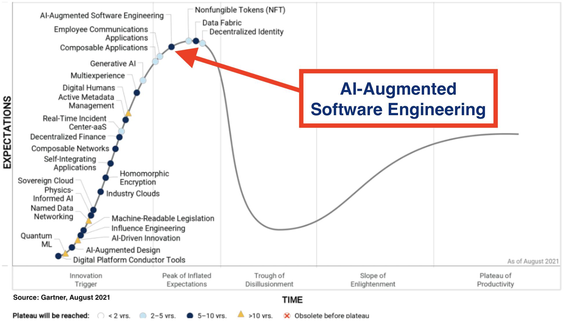 AI-Augmented Software Development