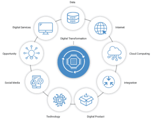 Digital Transformation Guide: Definition, Examples & Strategy